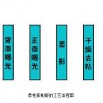 柔性版制版工艺流程图1