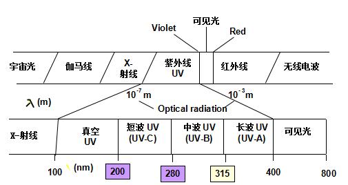 紫外线光谱