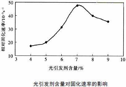 光引发剂浓度对光固化速率的影响