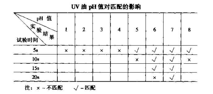 UV油pH值对匹配的影响