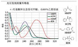 光引发剂的感光波长范围