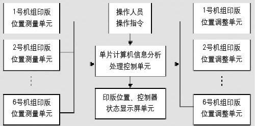 数字化对接系统组成框图