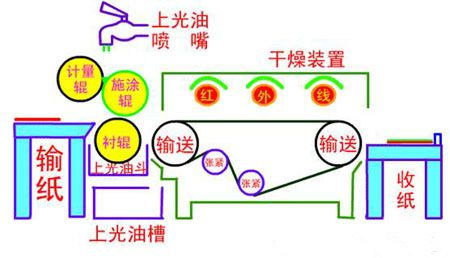 联机上光结构图