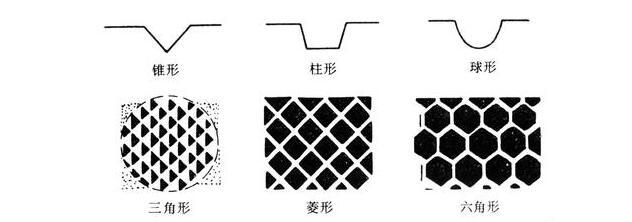 网纹辊结构