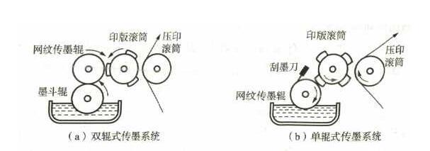 柔版印刷原理图