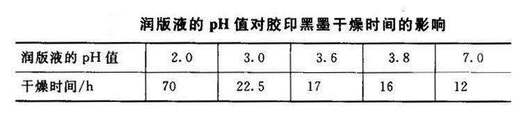 润版液pH值对油墨干燥时间影响