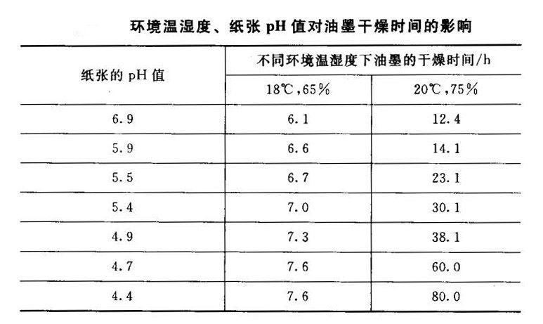 环境温湿度及纸张pH值对油墨干燥时间的影响