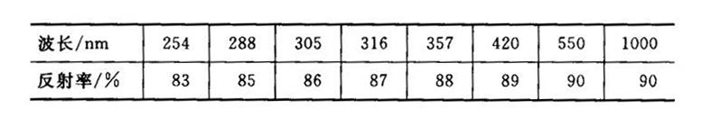铝不同波长反射系数