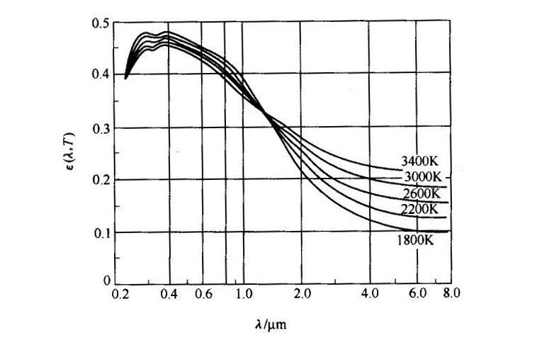 钨的光谱发射率