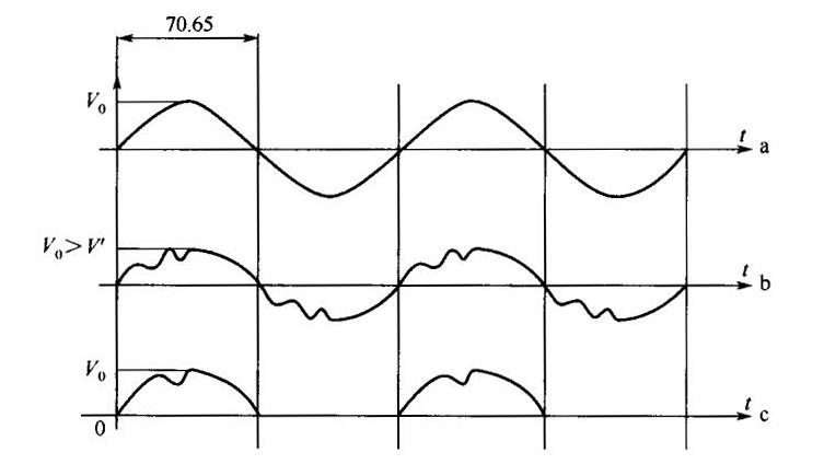 灯管功率调整方法 a输入电压波形;b可控硅调整波形;c一占空比调整波形 从上图中可以看出,可控硅调节方法相当于调压器,改变电压高低灯,只是输出电压波形有变化。灯管在任一瞬间输出电压发生变化,灯管色温也发生变化,同样灯管发射光谱发生变化。占空比调节方法是灯管任一瞬间电压不变,而是某一时段没有电压输出,相当于多次开关灯管。从上图中看出有些时间段灯管没有电压输出,但给灯管供电瞬间电压仍为V,这样灯管色温不改变,灯管发射光谱不改变。 从红外线油墨干燥的原理,应选用占空比方法调节灯管功率,保证灯管功率调节的同时光