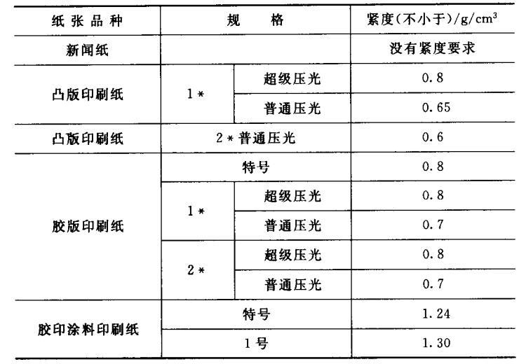 国家标准与部颁标准纸紧度要求指标