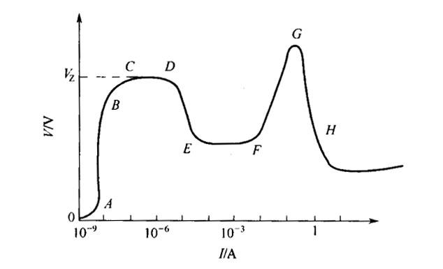 气体放电的全伏-安特性曲线