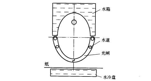 水冷UV灯箱结构