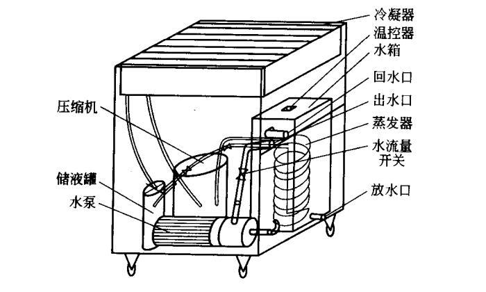 水冷却机的结构